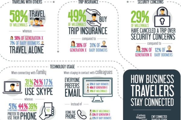 CWT uuring-how business travelers stay connected